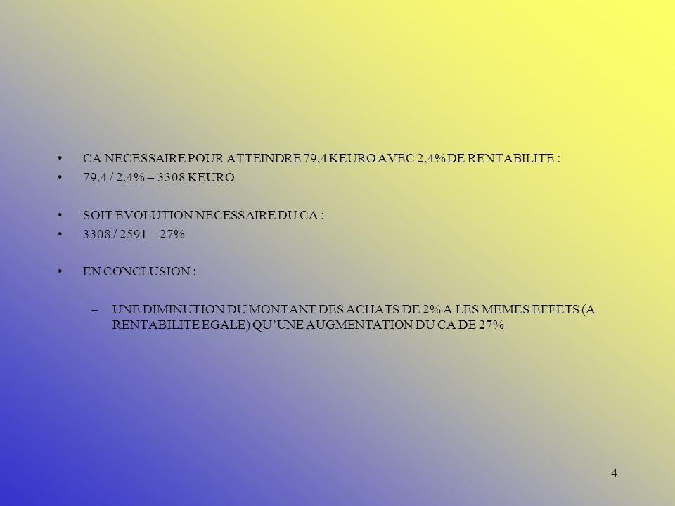 CA NECESSAIRE POUR ATTEINDRE 79,4 KEURO AVEC 2,4% DE RENTABILITE :