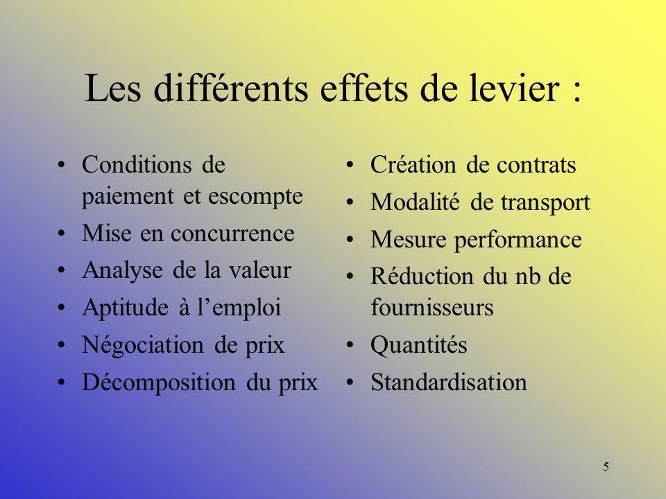 Les différents effets de levier :