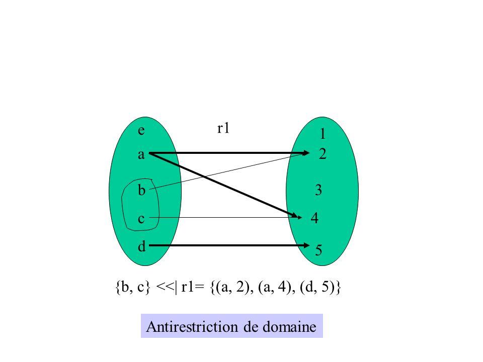 e r1 1 a 2 b 3 c 4 d 5 {b, c} <<| r1= {(a, 2), (a, 4), (d, 5)} Antirestriction de domaine
