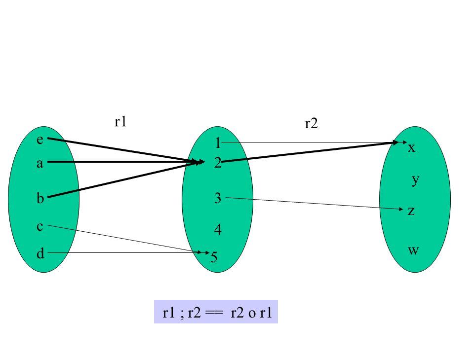 r1 r2 e 1 x a 2 y b 3 z c 4 w d 5 r1 ; r2 == r2 o r1