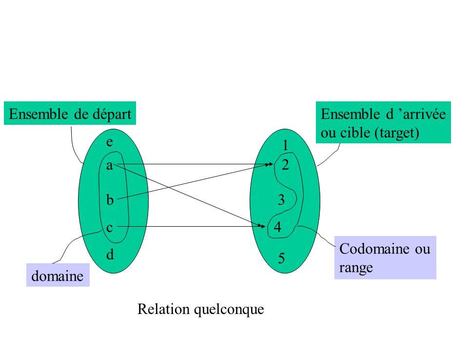 Ensemble de départ Ensemble d 'arrivée. ou cible (target) e. 1. a. 2. b. 3. c. 4. Codomaine ou.