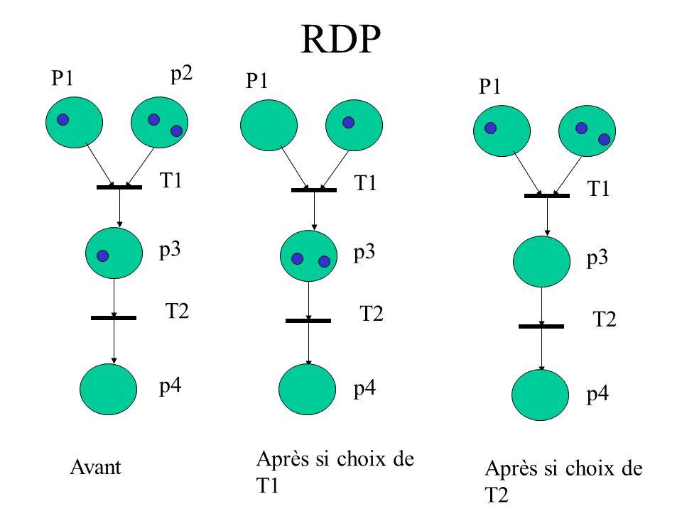 RDP p2 P1 P1 P1 T1 T1 T1 p3 p3 p3 T2 T2 T2 p4 p4 p4 Après si choix de