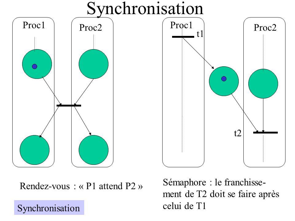 Synchronisation Proc1 Proc1 Proc2 Proc2 t1 t2