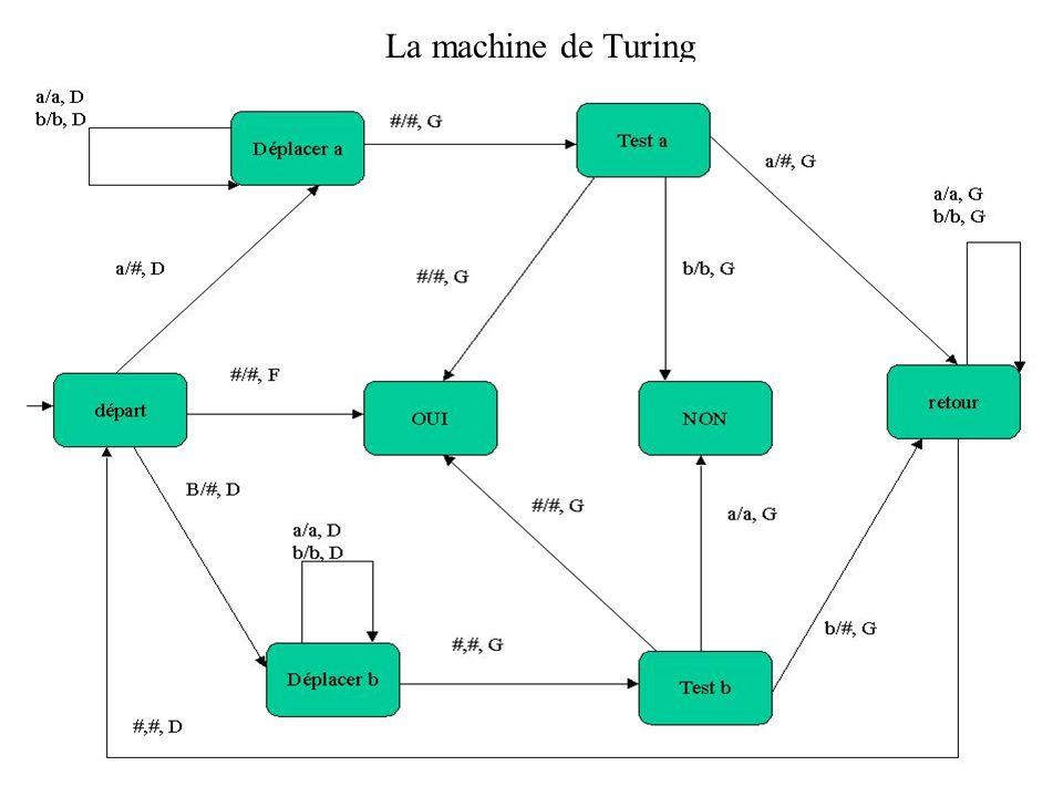 La machine de Turing