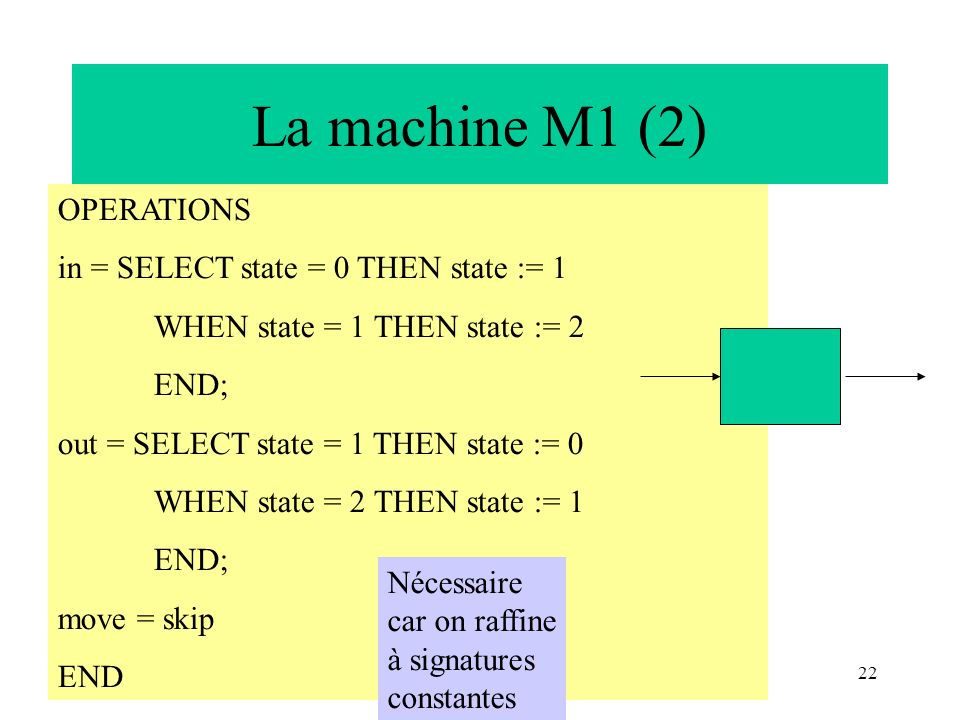 La machine M1 (2) OPERATIONS in = SELECT state = 0 THEN state := 1
