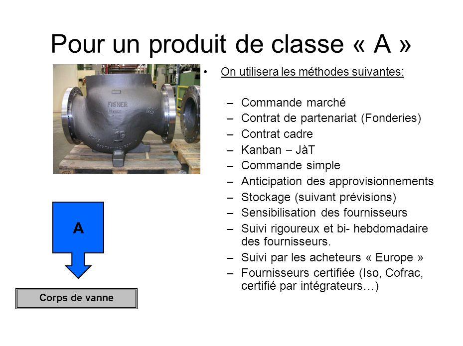 Pour un produit de classe « A »