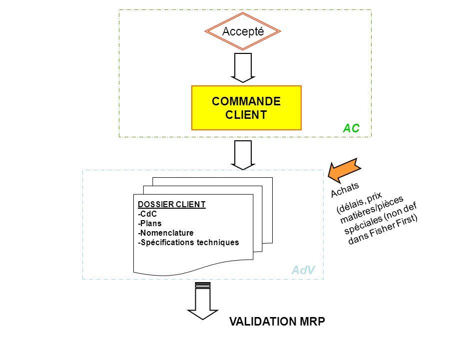Accepté COMMANDE CLIENT AC AdV VALIDATION MRP Achats