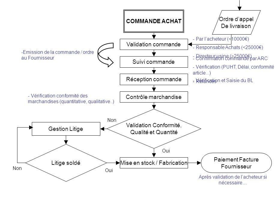 Validation Conformité, Qualité et Quantité Gestion Litige