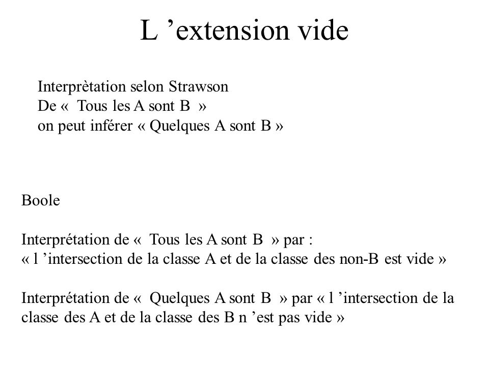 L 'extension vide Interprètation selon Strawson