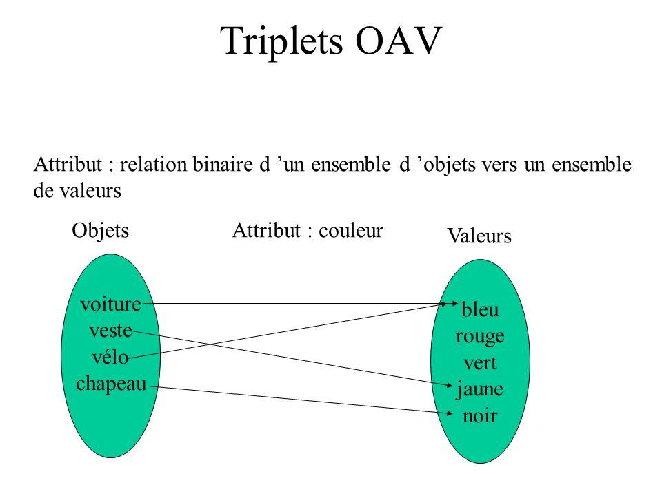 Triplets OAV Attribut : relation binaire d 'un ensemble d 'objets vers un ensemble. de valeurs. Objets.