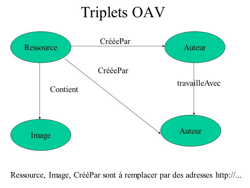 Triplets OAV Ressource Auteur CrééePar CrééePar travailleAvec Contient