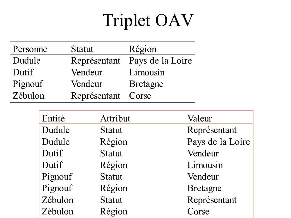 Triplet OAV Personne Statut Région