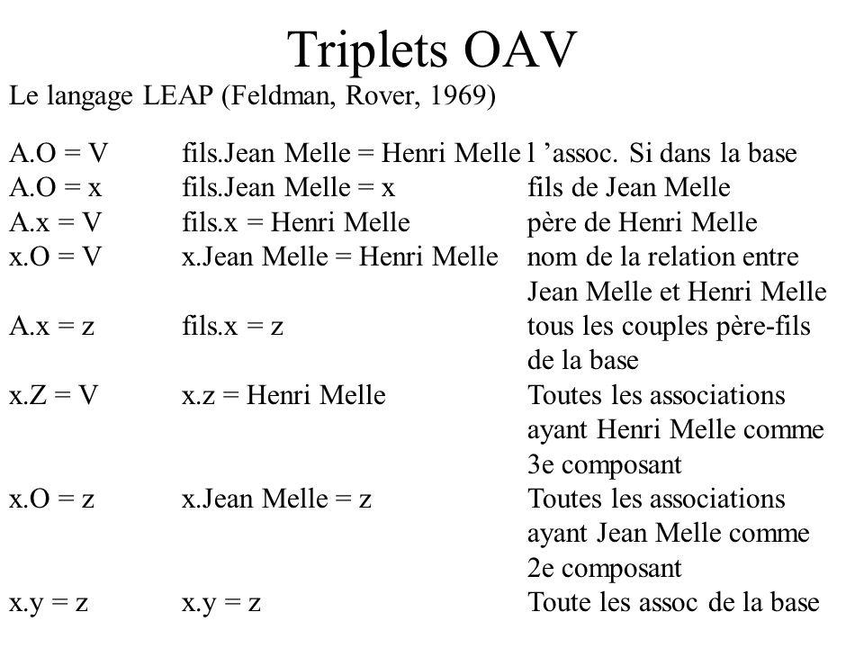 Triplets OAV Le langage LEAP (Feldman, Rover, 1969)
