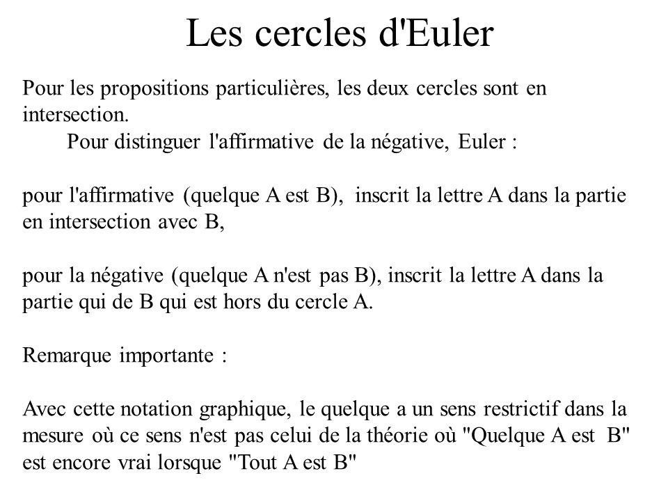 Les cercles d EulerPour les propositions particulières, les deux cercles sont en intersection. Pour distinguer l affirmative de la négative, Euler :