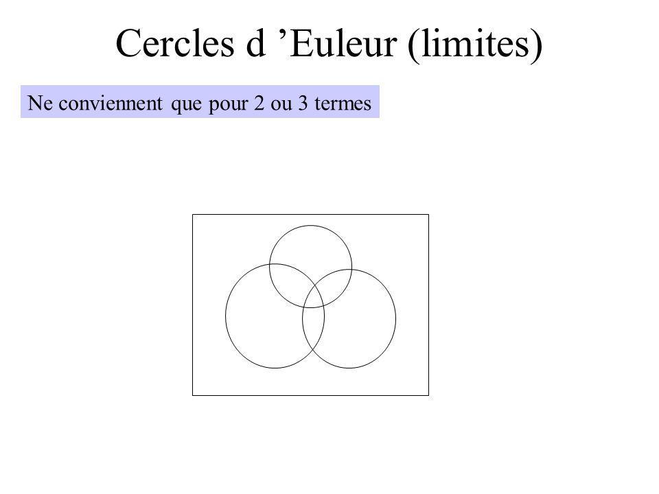Cercles d 'Euleur (limites)