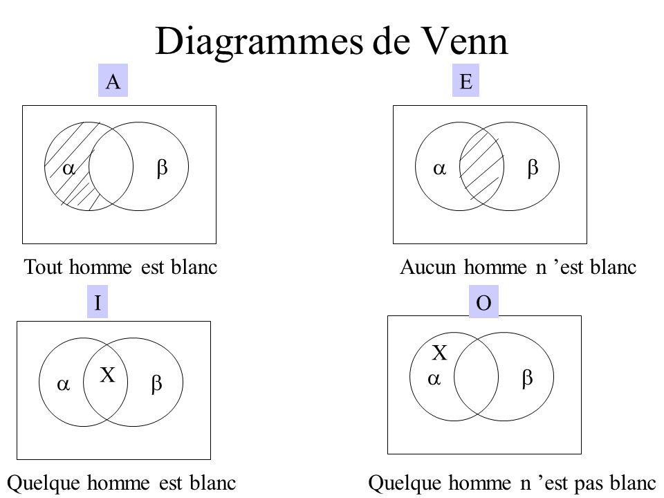Diagrammes de Venn A E a b a b Tout homme est blanc