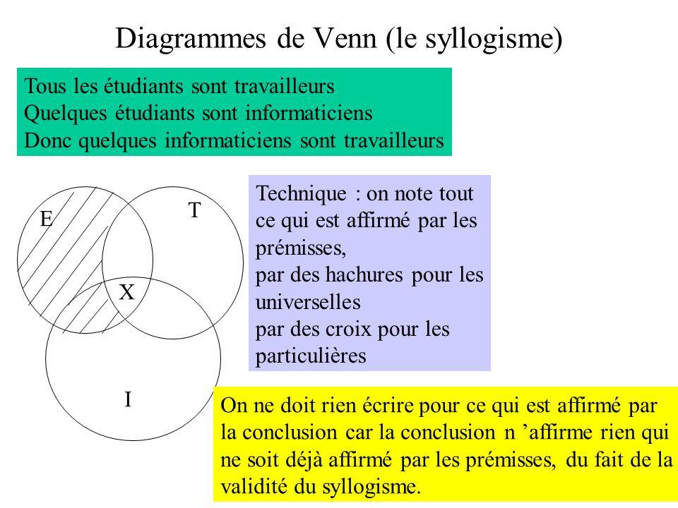 Diagrammes de Venn (le syllogisme)