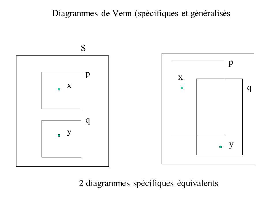 Diagrammes de Venn (spécifiques et généralisés