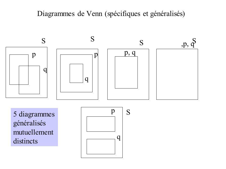 Diagrammes de Venn (spécifiques et généralisés)