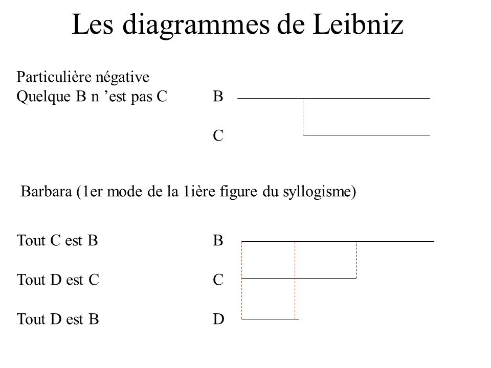 Les diagrammes de Leibniz