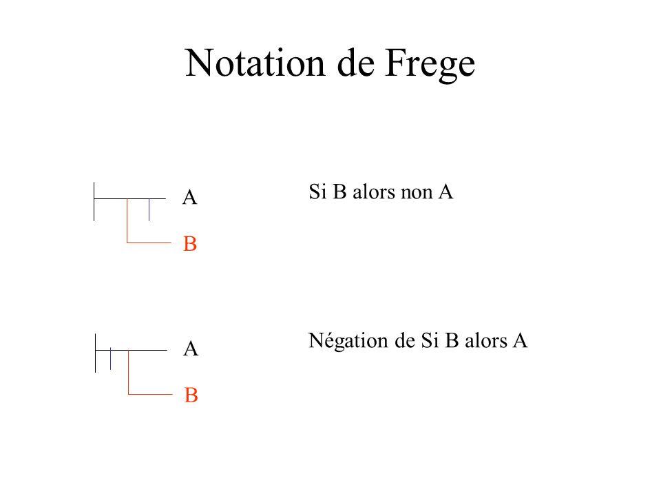 Notation de Frege Si B alors non A A B Négation de Si B alors A A B