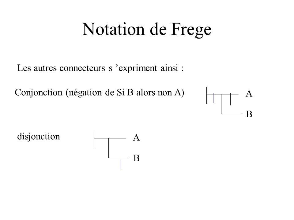 Notation de Frege Les autres connecteurs s 'expriment ainsi :