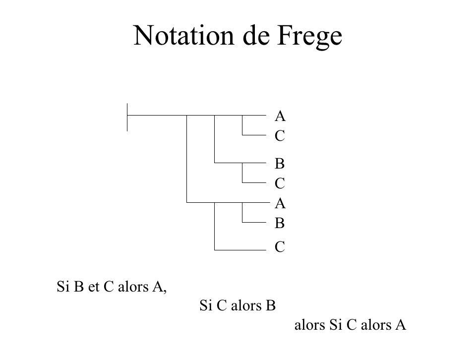 Notation de Frege A C B C A B C Si B et C alors A, Si C alors B