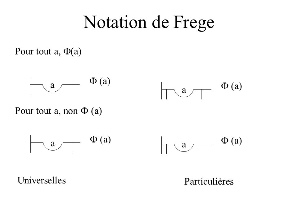 Notation de Frege Pour tout a, F(a) F (a) a F (a) a