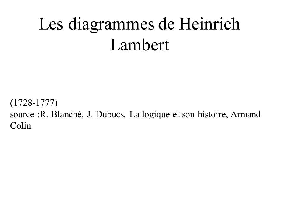 Les diagrammes de Heinrich Lambert