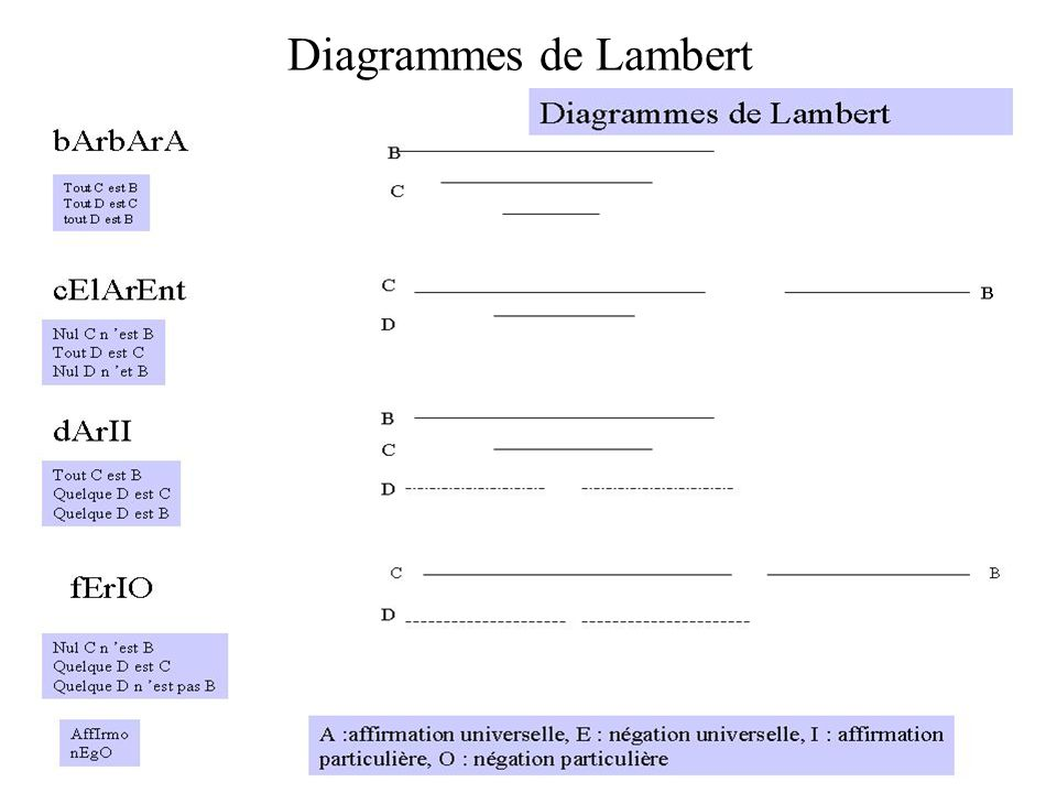 Diagrammes de Lambert