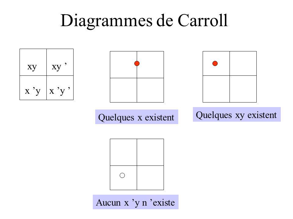 Diagrammes de Carroll xy xy ' x 'y x 'y ' Quelques xy existent