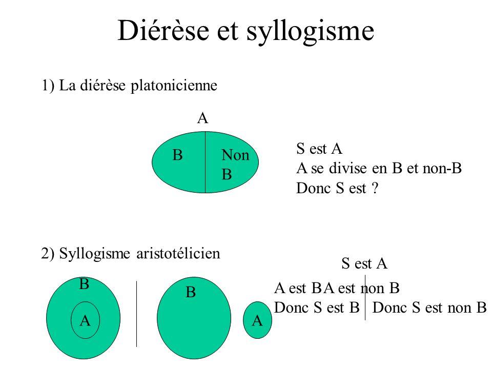 Diérèse et syllogisme 1) La diérèse platonicienne A S est A