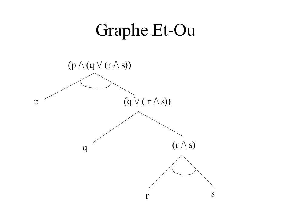 Graphe Et-Ou (p /\ (q \/ (r /\ s)) p (q \/ ( r /\ s)) (r /\ s) q s r