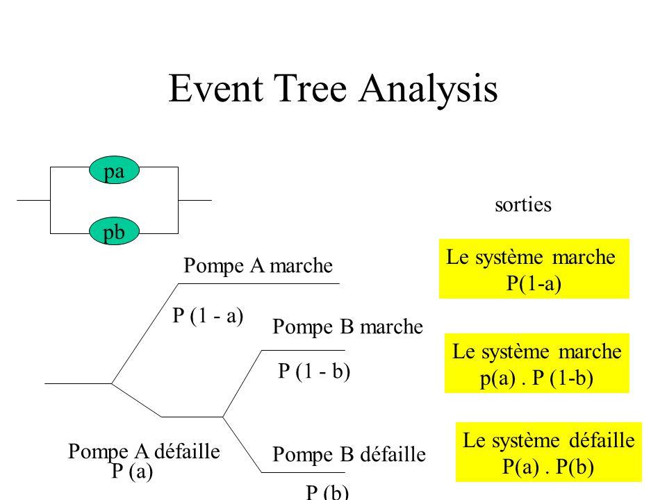 Event Tree Analysis pa sorties pb Le système marche Pompe A marche