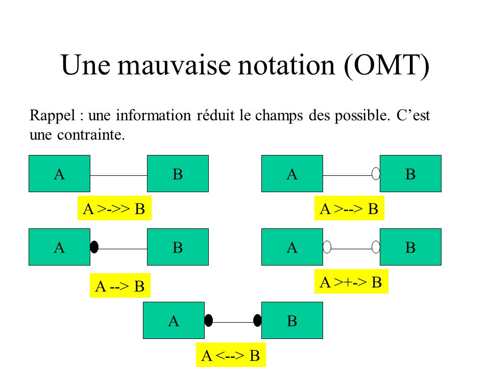 Une mauvaise notation (OMT)