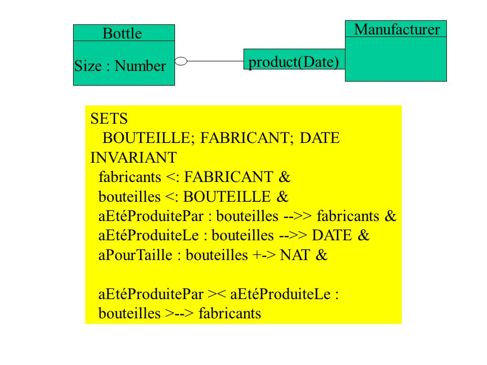 ManufacturerBottle. product(Date) Size : Number. SETS. BOUTEILLE; FABRICANT; DATE. INVARIANT. fabricants <: FABRICANT &