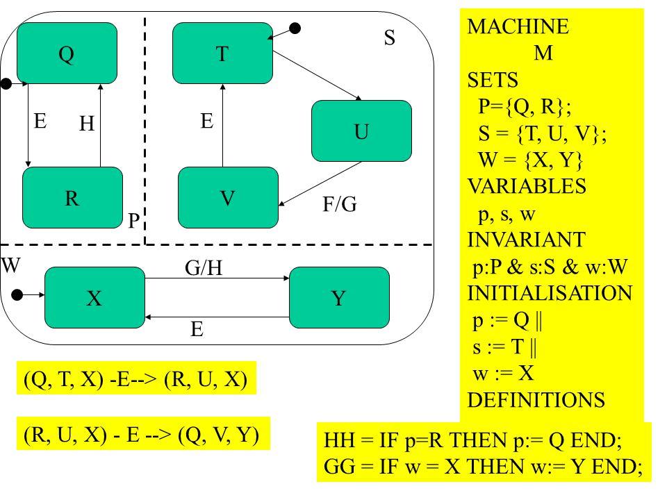 MACHINEM. SETS. P={Q, R}; S = {T, U, V}; W = {X, Y} VARIABLES. p, s, w. INVARIANT. p:P & s:S & w:W.