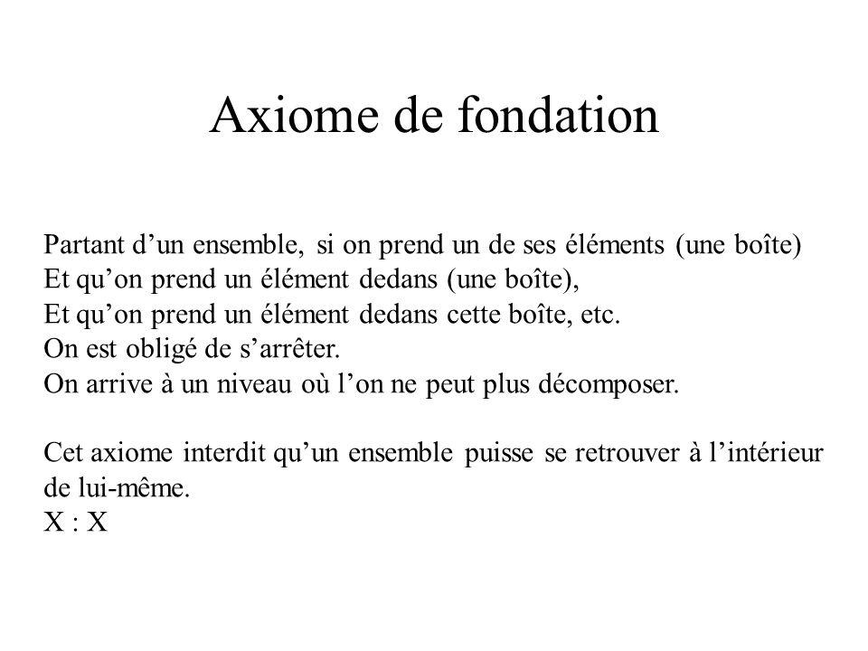 Axiome de fondationPartant d'un ensemble, si on prend un de ses éléments (une boîte) Et qu'on prend un élément dedans (une boîte),