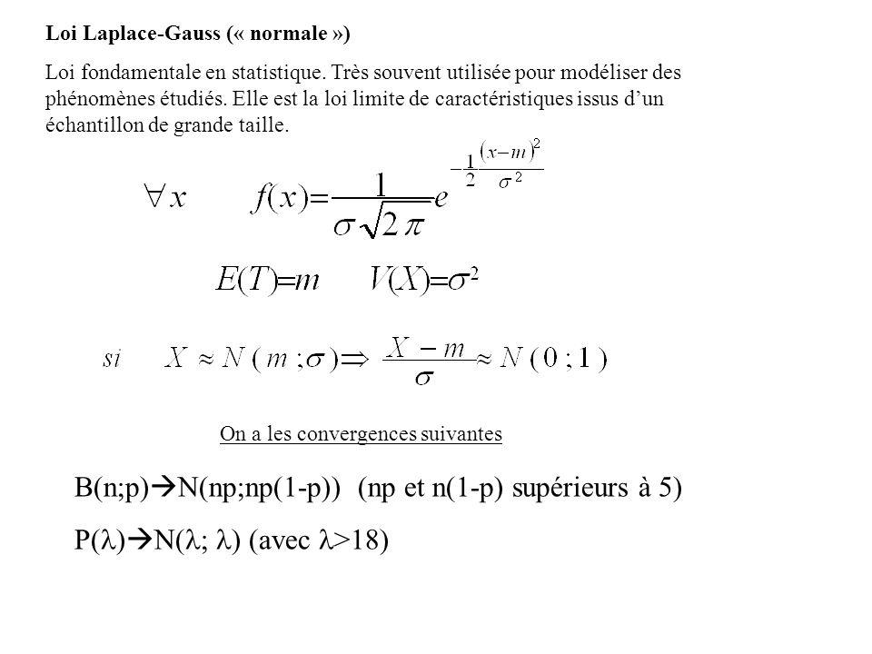 B(n;p)N(np;np(1-p)) (np et n(1-p) supérieurs à 5)