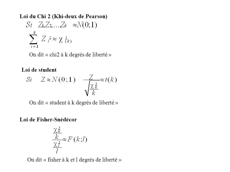Loi du Chi 2 (Khi-deux de Pearson)