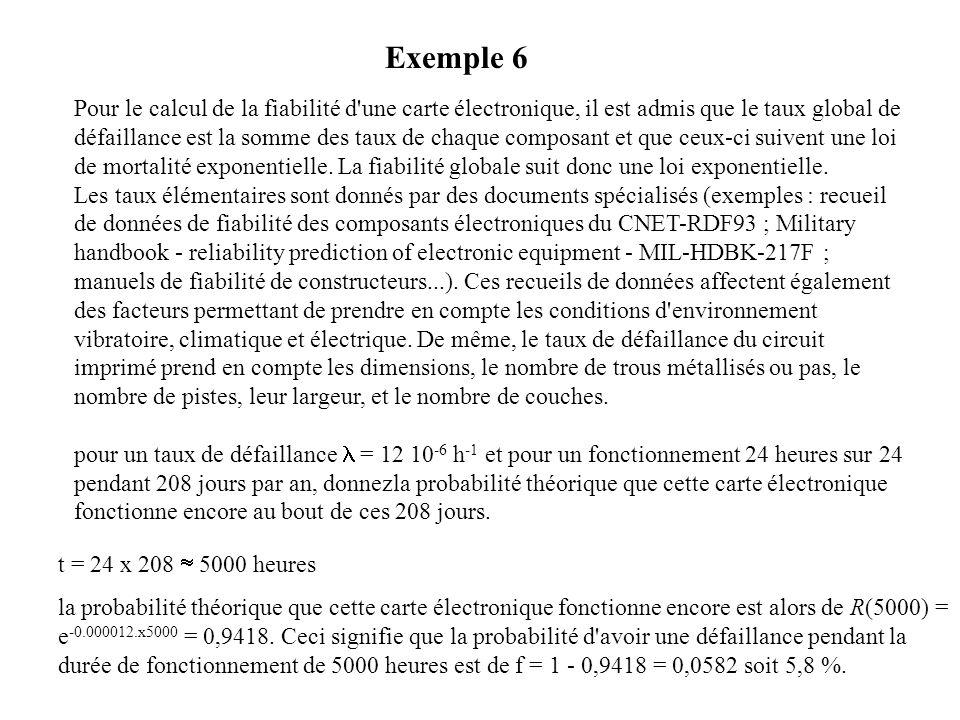 Pour le calcul de la fiabilité d une carte électronique, il est admis que le taux global de défaillance est la somme des taux de chaque composant et que ceux-ci suivent une loi de mortalité exponentielle. La fiabilité globale suit donc une loi exponentielle. Les taux élémentaires sont donnés par des documents spécialisés (exemples : recueil de données de fiabilité des composants électroniques du CNET-RDF93 ; Military handbook - reliability prediction of electronic equipment - MIL-HDBK-217F ; manuels de fiabilité de constructeurs...). Ces recueils de données affectent également des facteurs permettant de prendre en compte les conditions d environnement vibratoire, climatique et électrique. De même, le taux de défaillance du circuit imprimé prend en compte les dimensions, le nombre de trous métallisés ou pas, le nombre de pistes, leur largeur, et le nombre de couches. pour un taux de défaillance l = 12 10-6 h-1 et pour un fonctionnement 24 heures sur 24 pendant 208 jours par an, donnezla probabilité théorique que cette carte électronique fonctionne encore au bout de ces 208 jours.