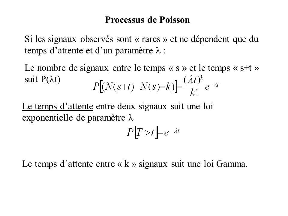 Processus de Poisson Si les signaux observés sont « rares » et ne dépendent que du temps d'attente et d'un paramètre  :