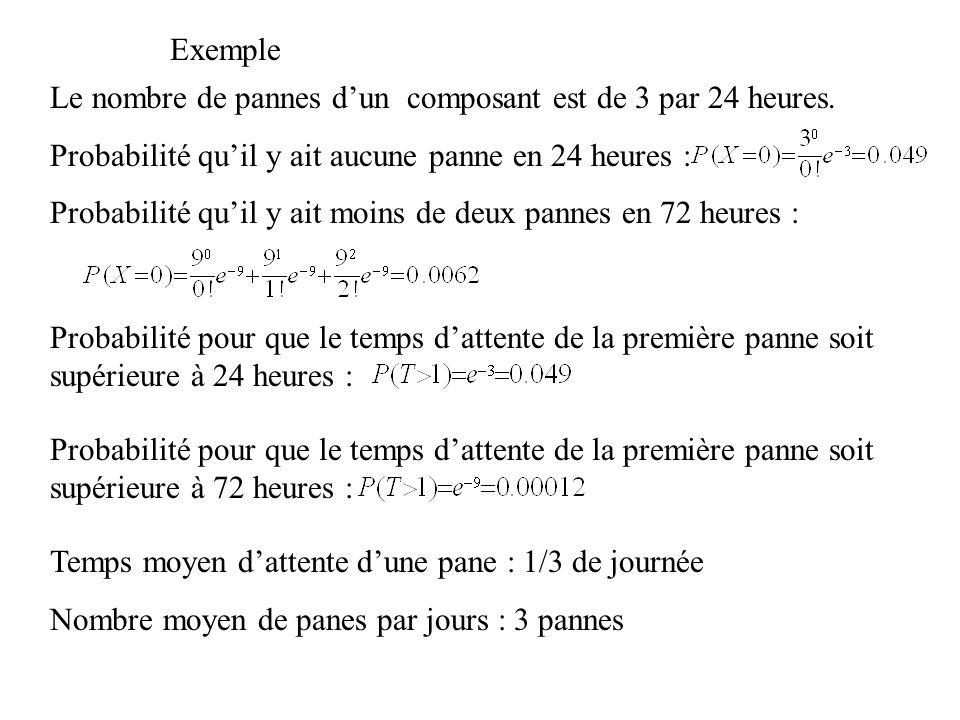 Exemple Le nombre de pannes d'un composant est de 3 par 24 heures. Probabilité qu'il y ait aucune panne en 24 heures :