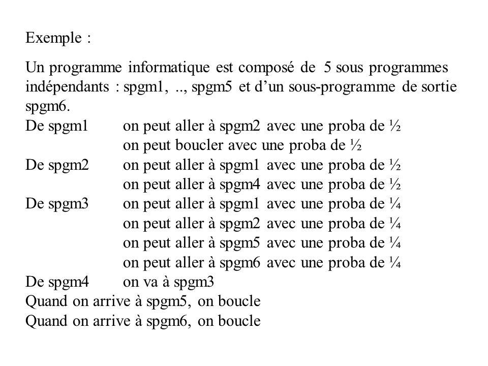 Exemple : Un programme informatique est composé de 5 sous programmes indépendants : spgm1, .., spgm5 et d'un sous-programme de sortie spgm6.