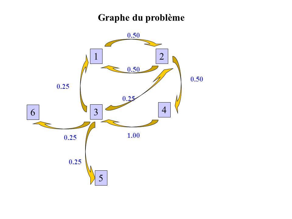 Graphe du problème 0.50 1 2 0.50 0.50 0.25 0.25 4 6 3 1.00 0.25 0.25 5