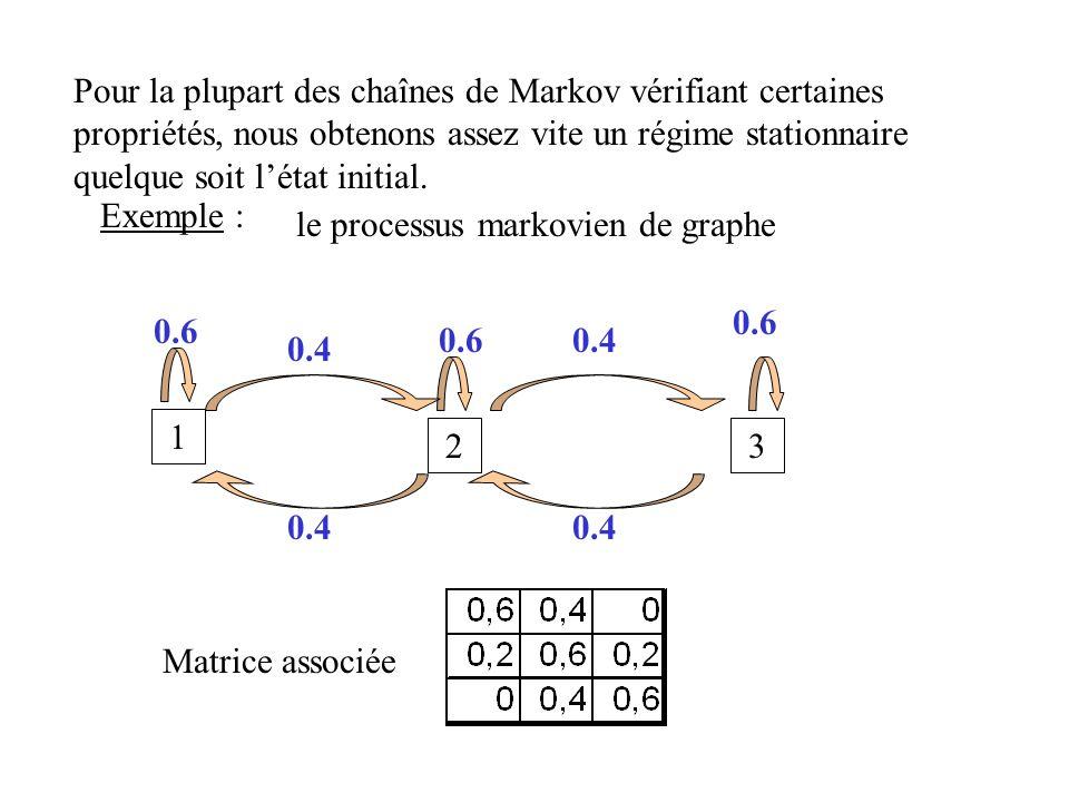 Pour la plupart des chaînes de Markov vérifiant certaines propriétés, nous obtenons assez vite un régime stationnaire quelque soit l'état initial.