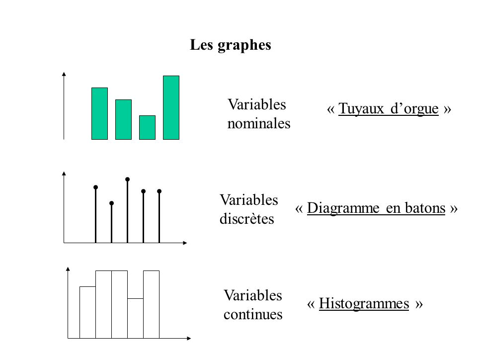 Les graphesVariables nominales. « Tuyaux d'orgue » Variables discrètes. « Diagramme en batons » Variables continues.