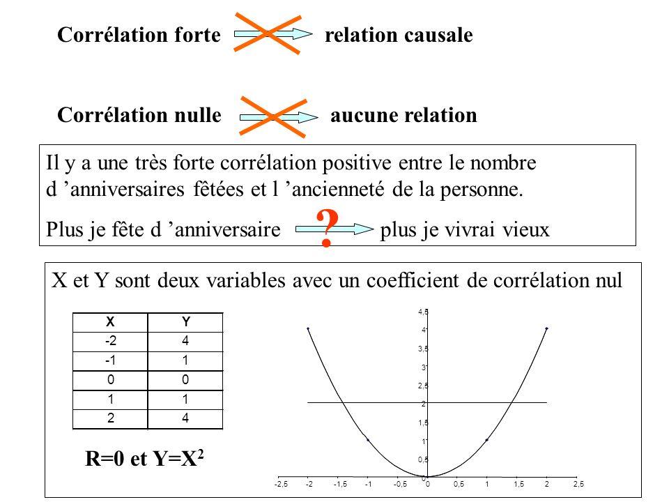 Corrélation forte relation causale Corrélation nulle aucune relation