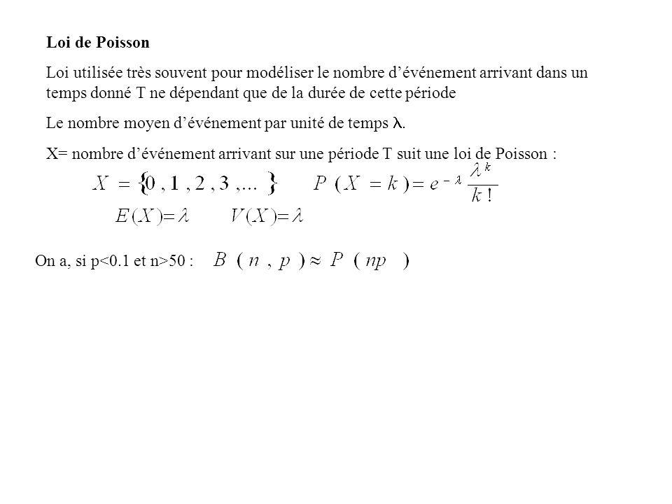 Loi de Poisson