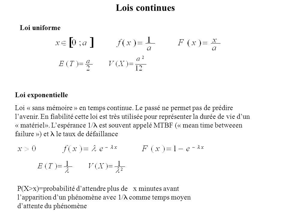 Lois continues Loi uniforme Loi exponentielle